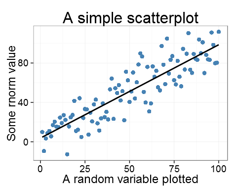 A ggplot with the point size set to 12