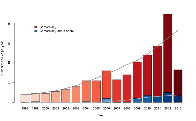 """Pubmed trends showing how the popularity of analyzing comorbidities have increased over time. The search query is """"Arthroplasty[MeSH Major Topic] AND (comorbidity OR co-morbidity)"""",  for the blue bar I also added """"AND (Charlson OR Elixhauser)"""" to indicate that the popularity of using scores that summarize the comorbidities also are increasing."""